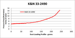 Flow Chart for K&N Lamborghini Gallardo Air Filter 33-2490