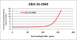 Restriction Chart for 2009 to 2012 Kia Sorento 2.2L Diesel models