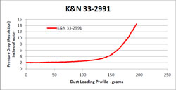 Replacement air filter 33-2991 pressure drop test results