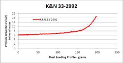 33-2992 flow chart