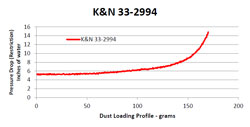 Replacement Air Filter dust loading test graph for part number 33-2994