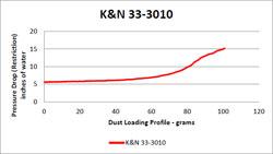 Flow Chart for K&N Jaguar XK Air Filter 33-3010