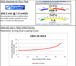 Flow Chart for K&N [???Vehicle Make/Model???] Air Filter [???Part #???]