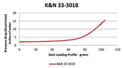 Flow Chart for K&N 2011-2013 Toyota Etios Air Filter 33-3018