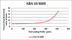 Testing was performed on K&N diesel air filter 33-5005 showing a 99.35% overall efficiency rating to guarantee high airflow without sacrificing diesel engine protection
