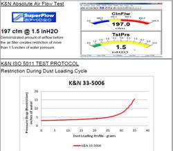 Filtration test data for 2014 & 2015 Honda Accord Performance Air Filter for 2.0L L4 Hybrid models