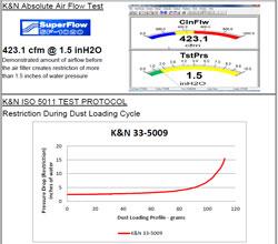 Air Filter test data for K&N 33-5009