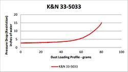Air Filter 33-5033 Flow Chart