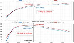Dyno Chart for 57-1558 intake