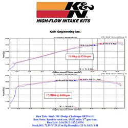 Dyno results for K&N 57-1565 performance air intake on 2011 Dodge Challenger SRT8 6.4L