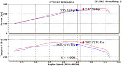 Dyno Chart for 57-2575 Air Intake System