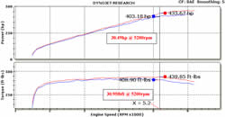 Dyno results of the K&N air intake 57-2579 for the 2010-2014 Ford Mustang Shelby GT 500