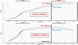 Dyno chart for of Ford F150 with K&N Air Intake 57-2580 installed