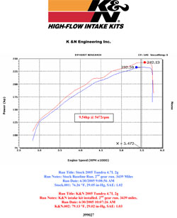 Dyno chart for Toyota Tundra