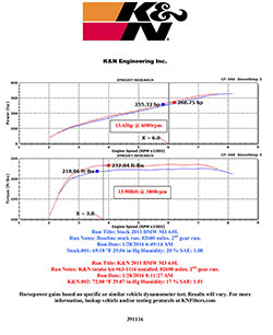 Dyno results for the K&N 63-1116 AirCharger on a  2011 BMW M3 4.0L