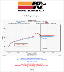 Dyno chart for 57-1559 and 57-1559 air intake systems