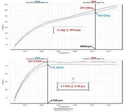 K&N Jeep Wrangler Air Intake Dyno Chart