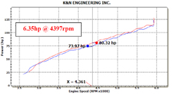 Dyno Chart for K&N Jeep Patriot, Compass and Dodge Caliber Air Intake 63-1567