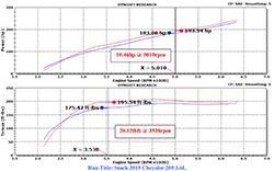 2015-2016 Chrysler 200 3.6L Pentastar V6 K&N Intake System Dyno Chart