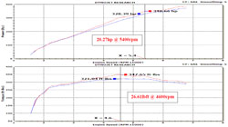 Dyno Chart for 63-2578 air intake system