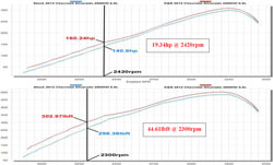 Dyno Chart for the 57-3077 air intake system