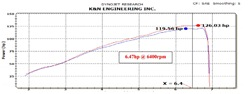 Dyno Chart for K&N Hyundai Veloster Air Intake 69-5304TS