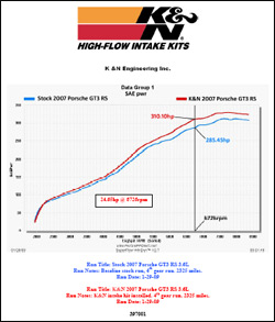 Dyno chart for 2007 Porsche 911 GT3 RS with the 3.6L engine