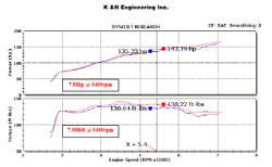 Dyno Chart for Acura TSX 2.4L