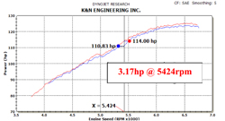 Dyno Chart for K&N Honda Civic Air Intake 69-1020TS