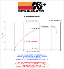 Dyno Chart for Mini Cooper S 1.6L Turbo