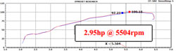 Dyno Chart for K&N Mini Cooper Air Intake 69-2024TTK