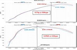 Dyno Chart for 69-2027TS Air Intake