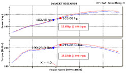 Dyno Chart for 69-3528TS Air Intake