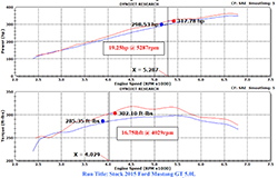 Ford Mustang Gt   Kn Air Intake Dyno Chart