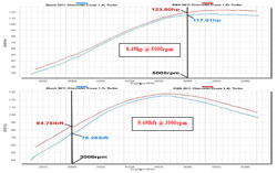 Dyno Chart for 2011 to 2016 Chevy Cruze 1.4L Turbo