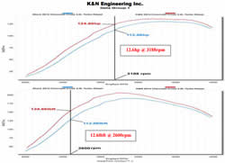 Dyno chart of K&N air intake 69-4531TTK for the 2014-2015 Chevy Cruz