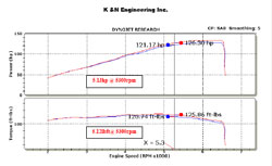 Dyno Chart for 2010 and 2011 Kia Soul 2.0L