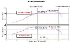 Dyno Chart for 2010-2013 Mazda 3 Mazdaspeed 2.3L