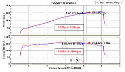 Dyno Chart for 69-6028TTK air intake system.