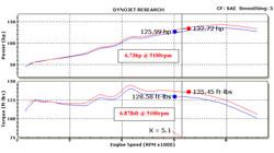 K&N air intake on a 2008 Mitsubishi Lancer 2.0L NA shows an increase of 6.73 more horsepower