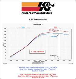 Dyno chart for Mitsubishi Lancer Evolution 2.0L Turbo L4