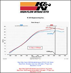 Dyno chart for Mitsubishi Lancer Evolution 2.0L Turbo L4