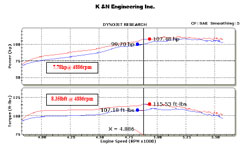 Dyno Chart for 2009 and 2010 Nissan Cube equipped with the 1.8 liter engine
