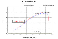 Dyno Chart for 2005 to 2010 Pontiac G6 3.5L V6