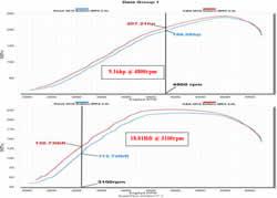 Dyno Chart for 69-8006TTK K&N Air Intake System on the Subaru WRX