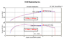 Dyno Chart for 2008 Pontiac Solstice 2.0L Turbo