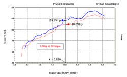 K&N's 2008 to 2012 Scion xB Air Intake Dynochart