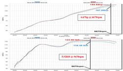 Dyno Chart for K&N 2013 SCION FR-S 2.0L Air Intake 69-8619TS