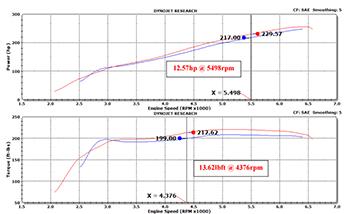 lexus is250 is350 gs350 rc350 gain estimated 12 more a 2013 lexus gs 350 gains an estimated 12 57 more street legal horsepower and 13 62 lb