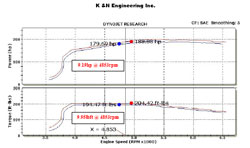 Dyno Chart for 69-9504TTK Performance Air Intake